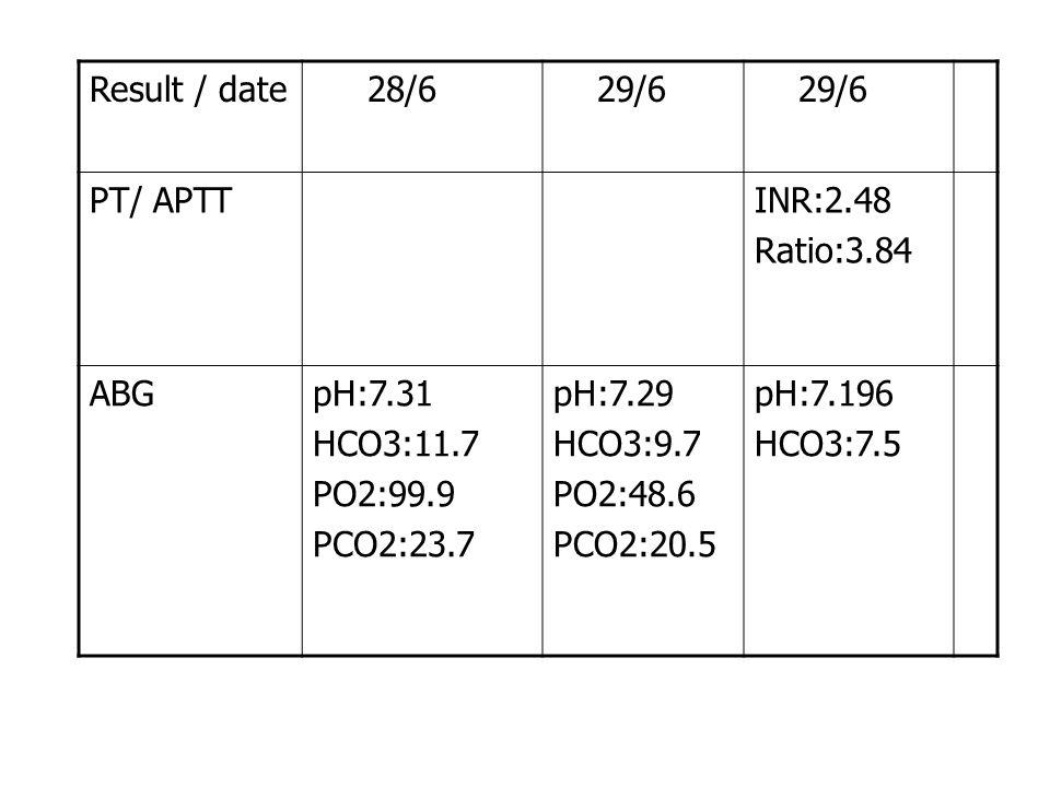 Result / date 28/6 29/6 PT/ APTTINR:2.48 Ratio:3.84 ABGpH:7.31 HCO3:11.7 PO2:99.9 PCO2:23.7 pH:7.29 HCO3:9.7 PO2:48.6 PCO2:20.5 pH:7.196 HCO3:7.5