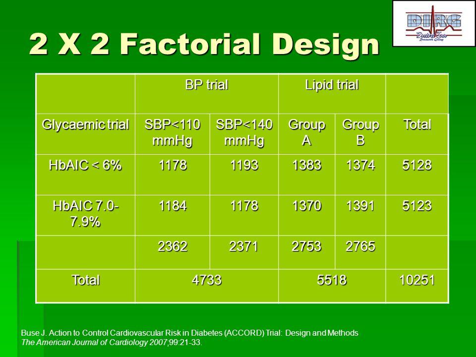 2 X 2 Factorial Design BP trial Lipid trial Glycaemic trial SBP<110 mmHg SBP<140 mmHg Group A Group B Total HbAIC < 6% 11781193138313745128 HbAIC 7.0-