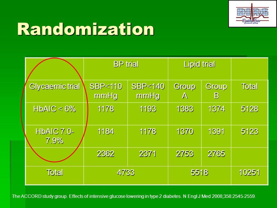 Randomization BP trial Lipid trial Glycaemic trial SBP<110 mmHg SBP<140 mmHg Group A Group B Total HbAIC < 6% 11781193138313745128 HbAIC 7.0- 7.9% 118