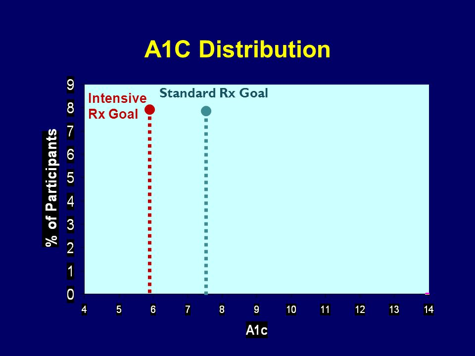 Intensive Rx Goal Standard Rx Goal A1C Distribution