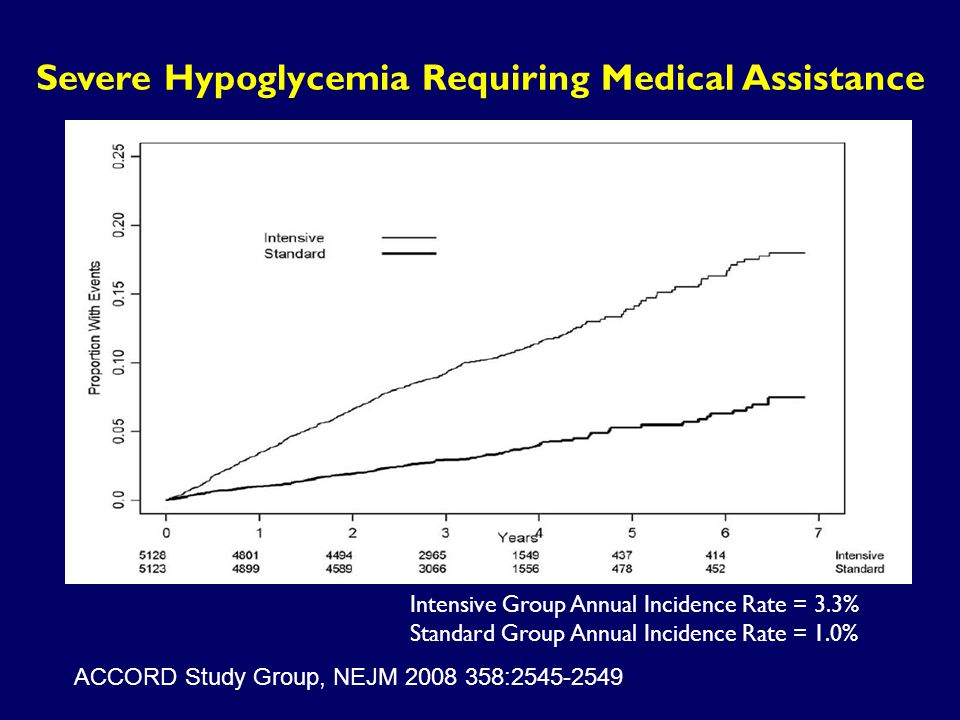 Intensive Group Annual Incidence Rate = 3.3% Standard Group Annual Incidence Rate = 1.0% Severe Hypoglycemia Requiring Medical Assistance ACCORD Study