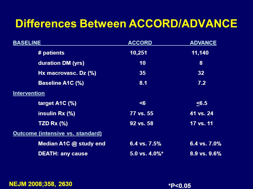 Differences Between ACCORD/ADVANCE BASELINE ACCORDADVANCE # patients 10,251 11,140 duration DM (yrs) 10 8 Hx macrovasc. Dz (%)35 32 Baseline A1C (%)8.