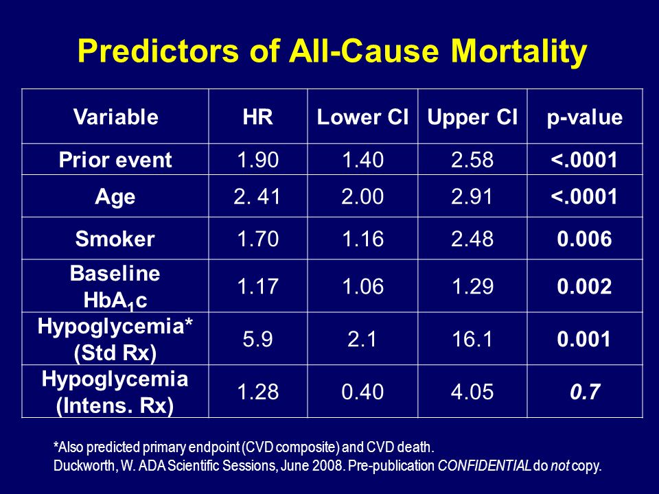 Predictors of All-Cause Mortality VariableHRLower CIUpper CIp-value Prior event1.901.402.58<.0001 Age2. 412.002.91<.0001 Smoker1.701.162.480.006 Basel