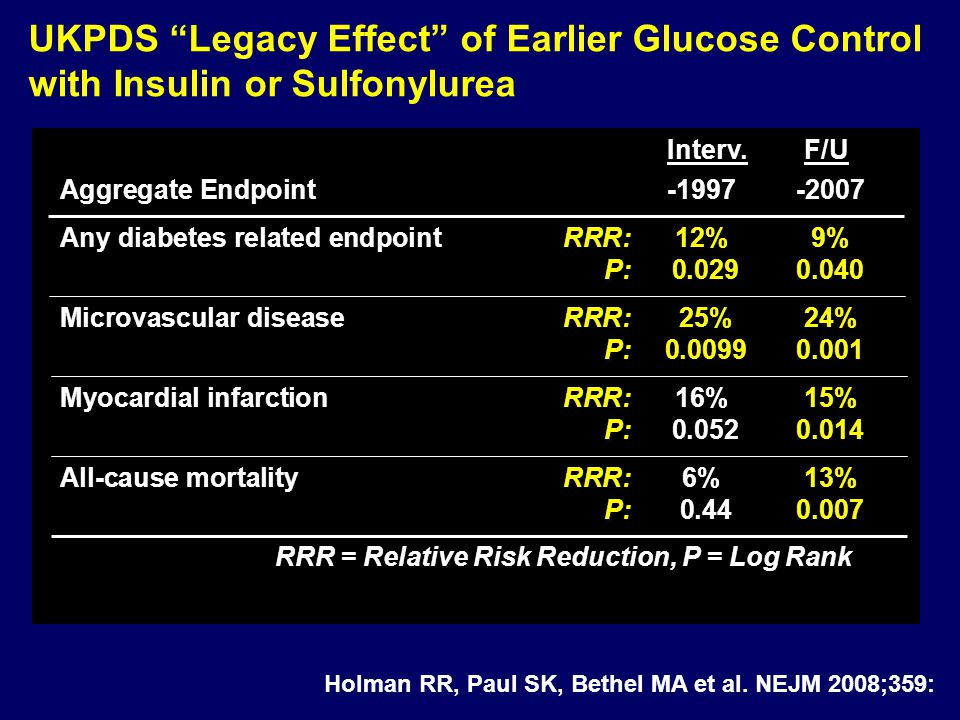 Interv. F/U Aggregate Endpoint -1997-2007 Any diabetes related endpointRRR:12%9% P: 0.029 0.040 Microvascular diseaseRRR: 25%24% P: 0.00990.001 Myocar