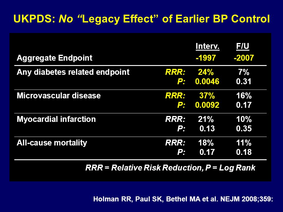 "UKPDS: No ""Legacy Effect"" of Earlier BP Control Interv. F/U Aggregate Endpoint -1997-2007 Any diabetes related endpointRRR:24%7% P: 0.0046 0.31 Microv"