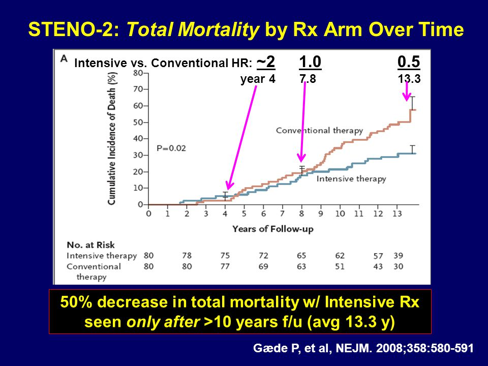 STENO-2: Total Mortality by Rx Arm Over Time Gæde P, et al, NEJM. 2008;358:580-591 Intensive vs. Conventional HR: ~2 1.0 0.5 year 4 7.8 13.3 50% decre