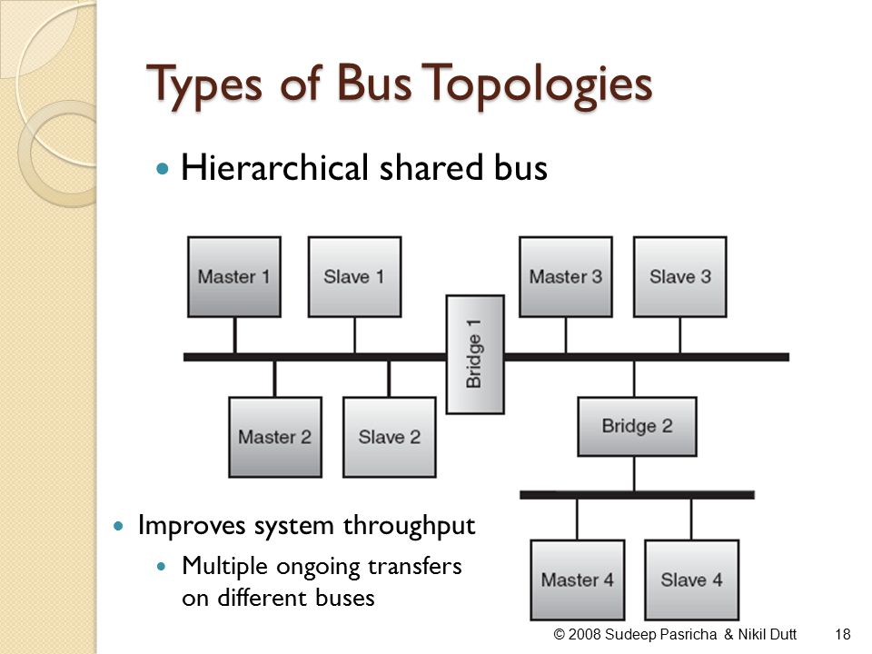 Types of Bus Topologies Hierarchical shared bus 18© 2008 Sudeep Pasricha & Nikil Dutt Improves system throughput Multiple ongoing transfers on different buses