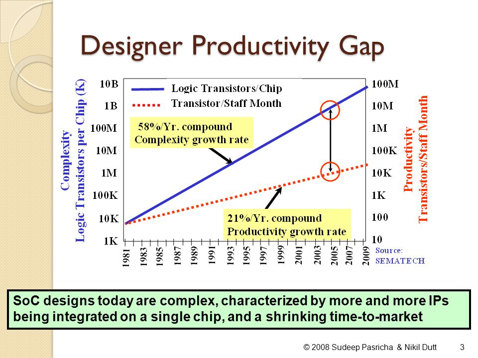 Designer Productivity Gap © 2008 Sudeep Pasricha & Nikil Dutt3 SoC designs today are complex, characterized by more and more IPs being integrated on a