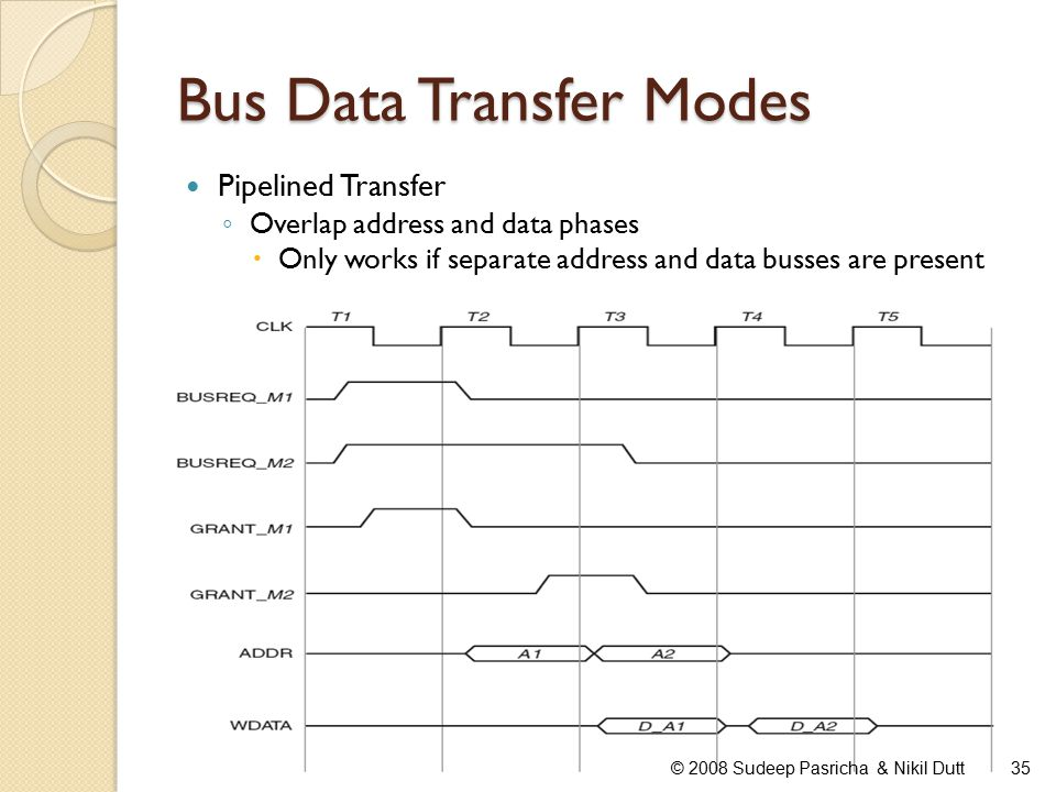 Bus Data Transfer Modes Pipelined Transfer ◦ Overlap address and data phases  Only works if separate address and data busses are present 35© 2008 Sudeep Pasricha & Nikil Dutt