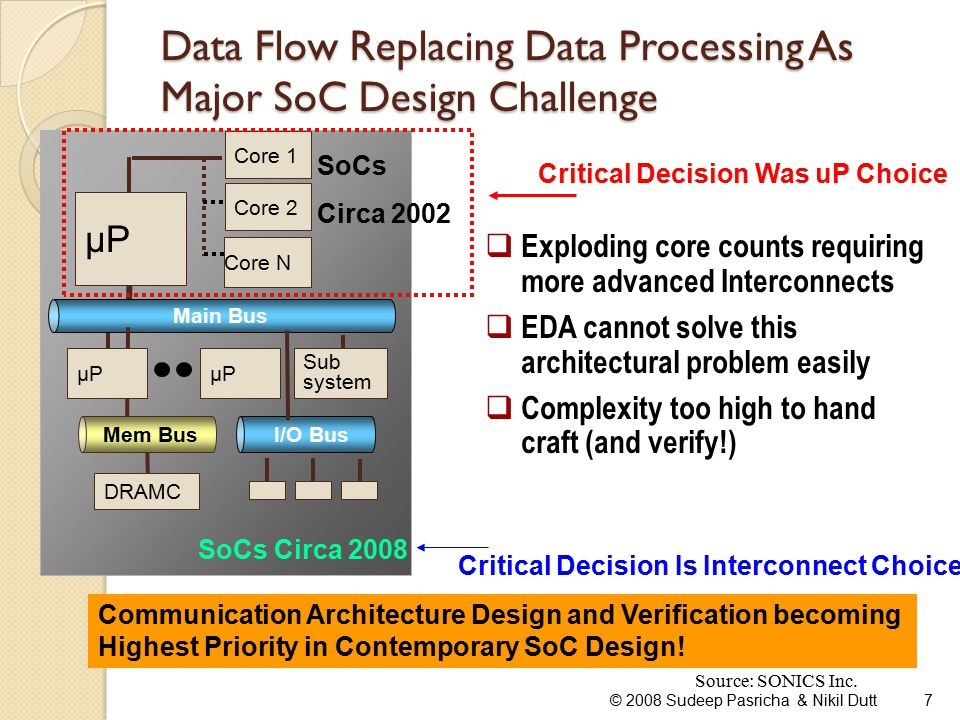 Data Flow Replacing Data Processing As Major SoC Design Challenge © 2008 Sudeep Pasricha & Nikil Dutt7 I/O Bus Main Bus Core N µP Core 2 µP Sub system