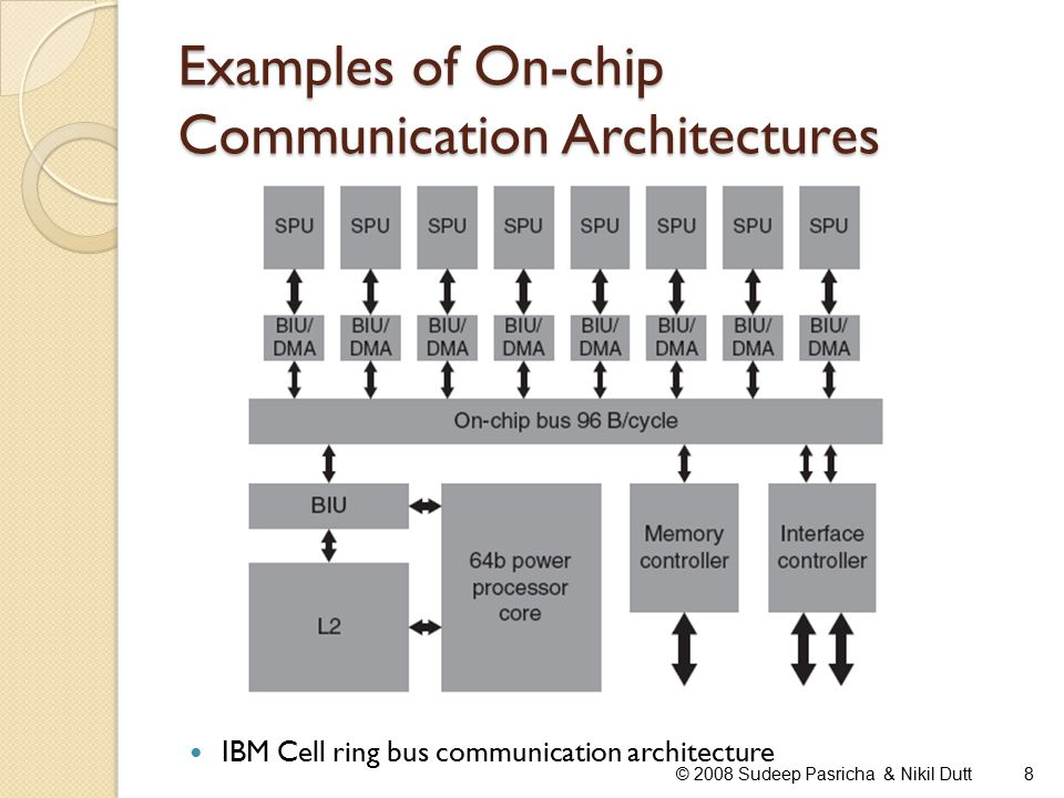 Summary SoC complexity is increasing rapidly, due to ◦ Digital convergence ◦ Process technology shrinking into DSM era On-chip communication architectures are critical components in SoC designs ◦ To meet power, performance, cost, reliability constraints ◦ Also rapidly increasing in complexity with increasing no.
