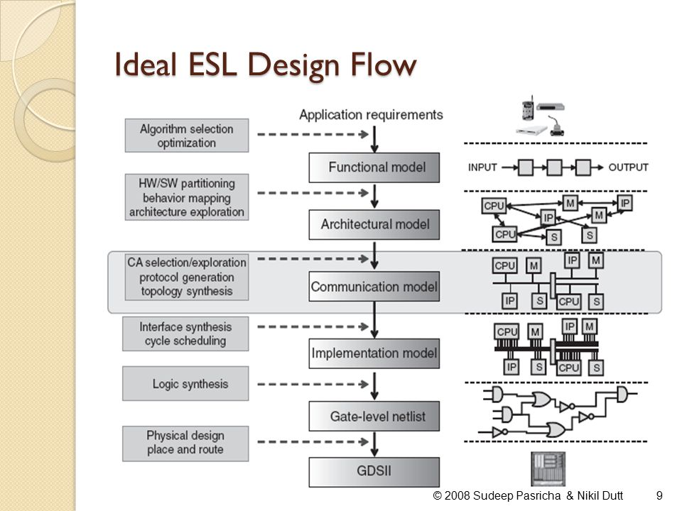 Need for Communication-centric Design Flow Communication is THE most critical aspect affecting system performance Communication architecture consumes upto 50% of total on-chip power Ever increasing number of wires, repeaters, bus components (arbiters, bridges, decoders etc.) increases system cost Communication architecture design, customization, exploration, verification and implementation takes up the largest chunk of a design cycle Communication Architectures in today's complex systems significantly affect performance, power, cost and time-to-market.