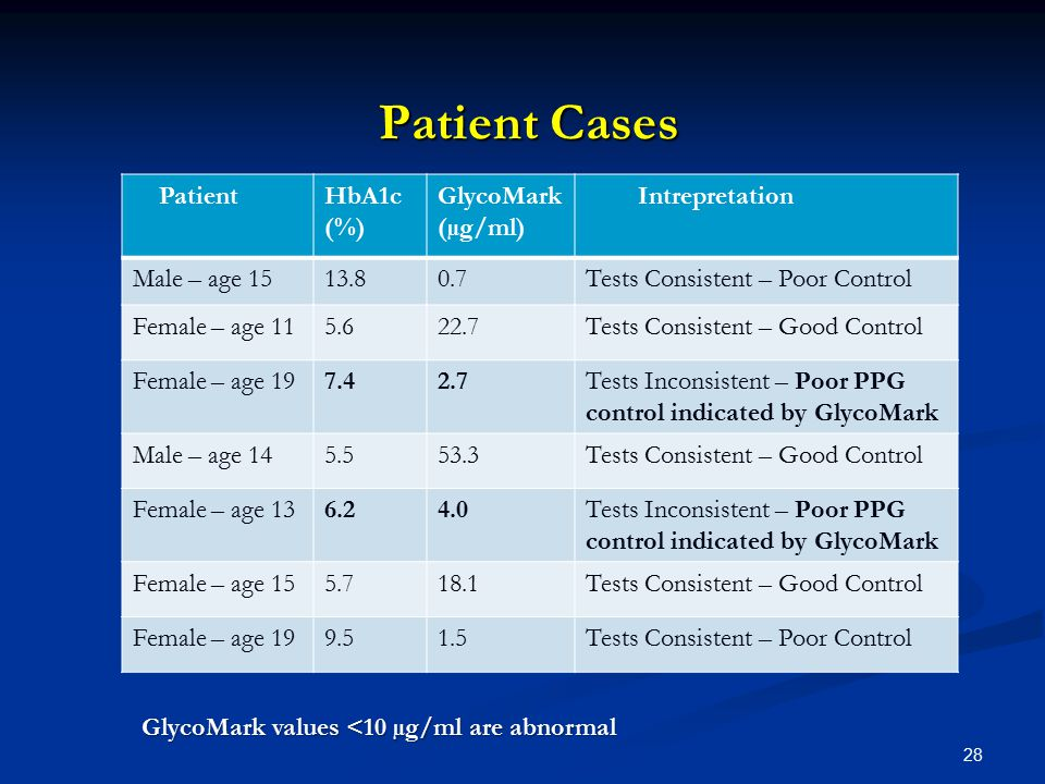28 Patient Cases Patient Cases PatientHbA1c (%) GlycoMark (µg/ml) Intrepretation Male – age 1513.80.7Tests Consistent – Poor Control Female – age 115.