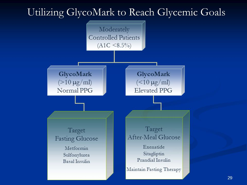 29 Moderately Controlled Patients (A1C <8.5%) GlycoMark (>10  g/ml) Normal PPG GlycoMark (<10  g/ml) Elevated PPG Target After-Meal Glucose Exenatid