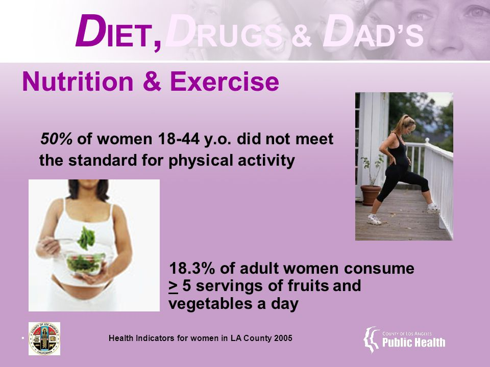Nutrition & Exercise 50% of women 18-44 y.o.