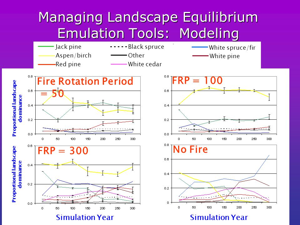 Managing Landscape Equilibrium Emulation Tools: Modeling FRP = 300 Fire Rotation Period = 50 FRP = 100 No Fire Simulation Year Proportional landscape dominance Jack pine Aspen/birch Red pine White spruce/fir Black spruce Other White cedar White pine Proportional landscape dominance Simulation Year