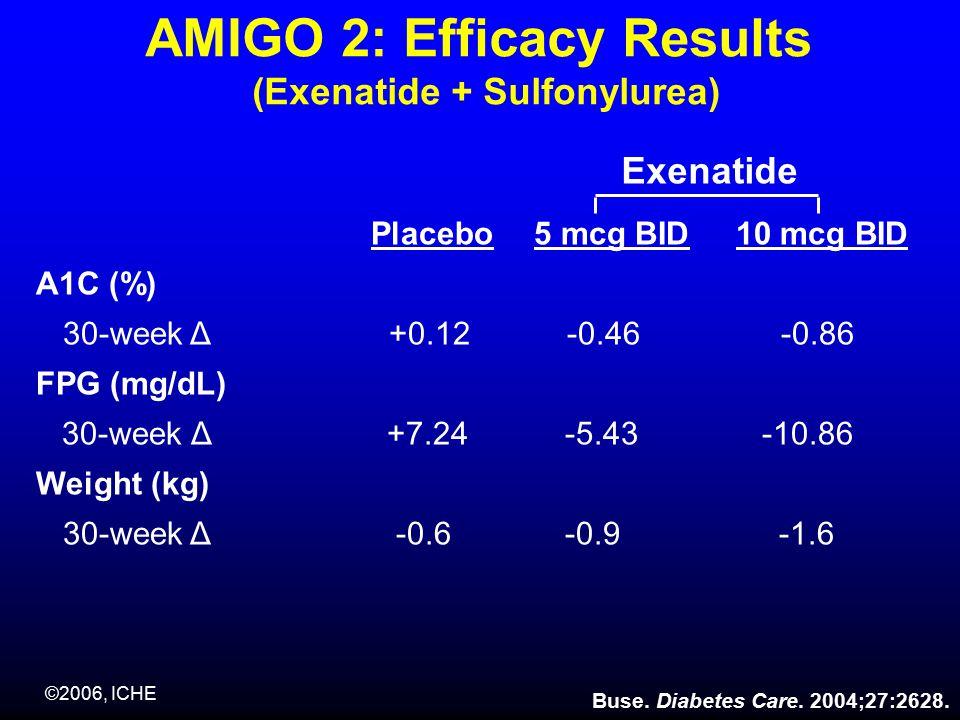 ©2006, ICHE AMIGO 2: Efficacy Results (Exenatide + Sulfonylurea) Placebo5 mcg BID10 mcg BID A1C (%) 30-week Δ +0.12 -0.46 -0.86 FPG (mg/dL) 30-week Δ +7.24 -5.43 -10.86 Weight (kg) 30-week Δ -0.6 -0.9 -1.6 Exenatide Buse.
