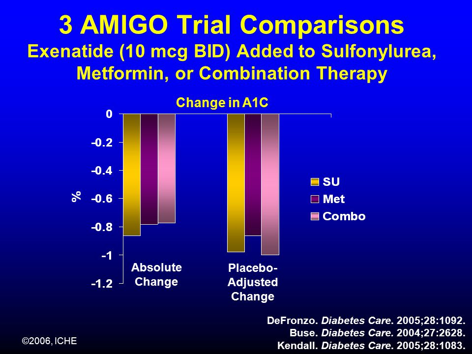 ©2006, ICHE 3 AMIGO Trial Comparisons Exenatide (10 mcg BID) Added to Sulfonylurea, Metformin, or Combination Therapy Change in A1C Absolute Change Placebo- Adjusted Change DeFronzo.