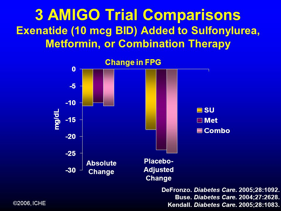 ©2006, ICHE 3 AMIGO Trial Comparisons Exenatide (10 mcg BID) Added to Sulfonylurea, Metformin, or Combination Therapy Change in FPG Absolute Change Placebo- Adjusted Change DeFronzo.