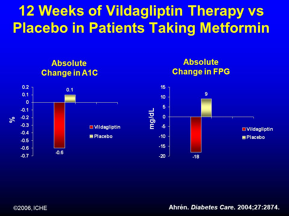 ©2006, ICHE 12 Weeks of Vildagliptin Therapy vs Placebo in Patients Taking Metformin Absolute Change in A1C Absolute Change in FPG % mg/dL Ahrén.