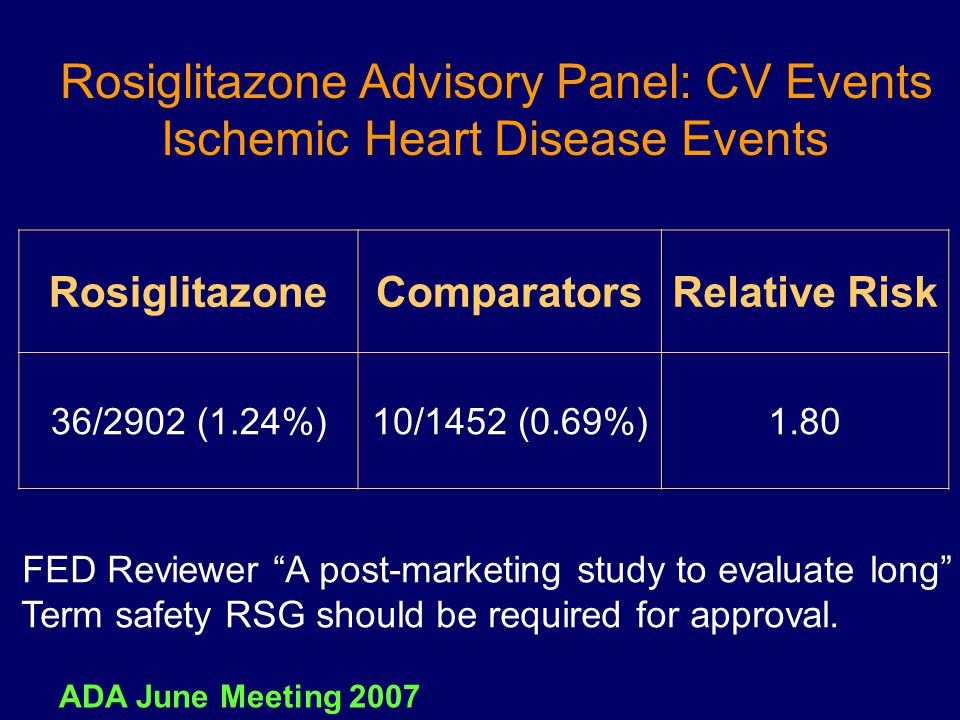 Rosiglitazone Advisory Panel: CV Events Ischemic Heart Disease Events Relative RiskComparatorsRosiglitazone 1.8010/1452 (0.69%)36/2902 (1.24%) FED Rev