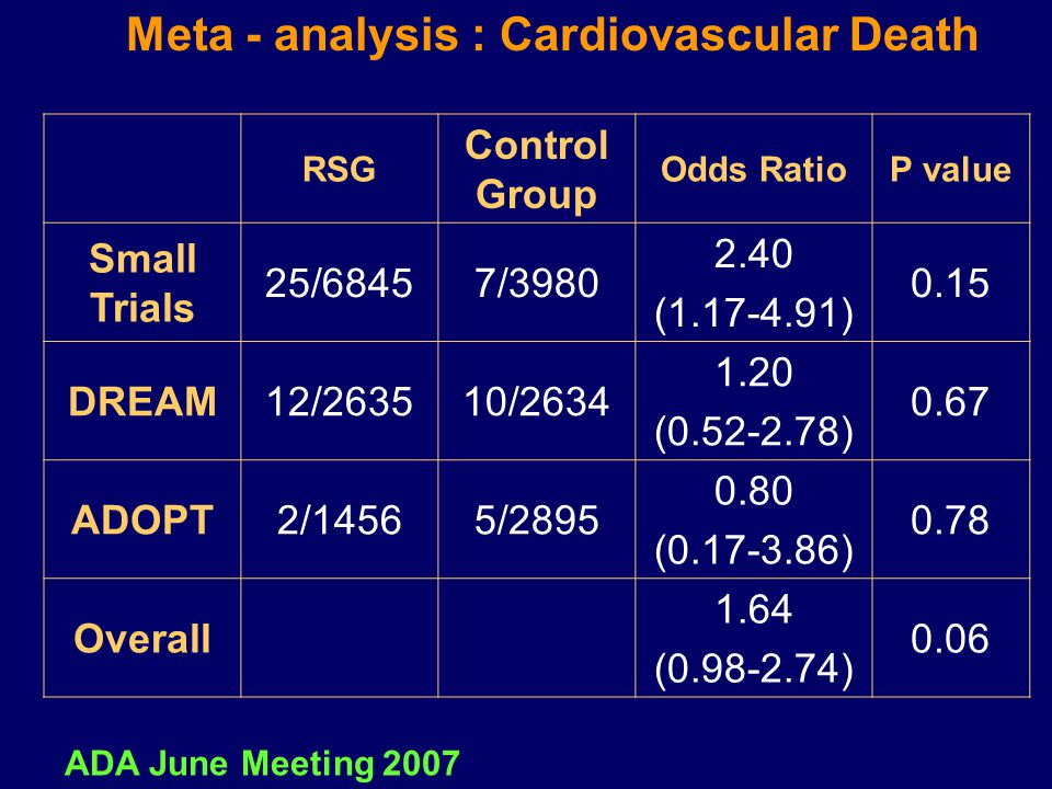 Meta - analysis : Cardiovascular Death P valueOdds Ratio Control Group RSG 0.15 2.40 (1.17-4.91) 7/398025/6845 Small Trials 0.67 1.20 (0.52-2.78) 10/2