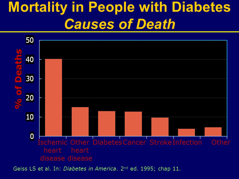 Ischemic heart disease % of Deaths Geiss LS et al. In: Diabetes in America. 2 nd ed. 1995; chap 11. Mortality in People with Diabetes Causes of Death