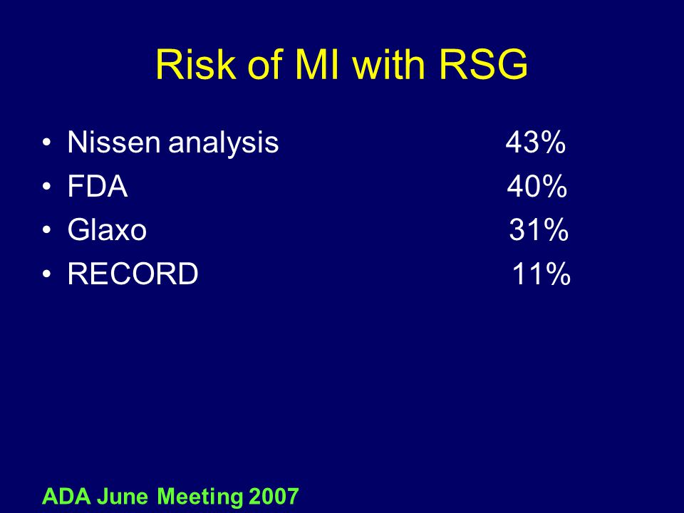 Risk of MI with RSG Nissen analysis 43% FDA 40% Glaxo 31% RECORD 11% ADA June Meeting 2007