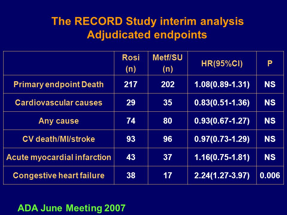 The RECORD Study interim analysis Adjudicated endpoints PHR(95%CI) Metf/SU (n) Rosi (n) NS1.08(0.89-1.31)202217Primary endpoint Death NS0.83(0.51-1.36