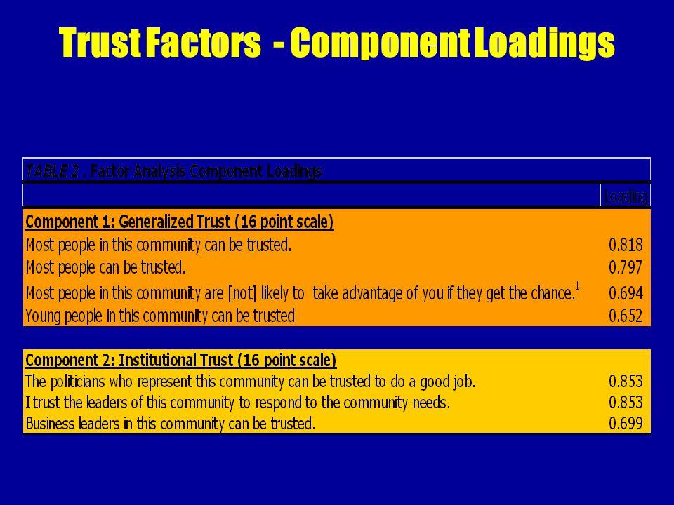 Trust Factors - Component Loadings