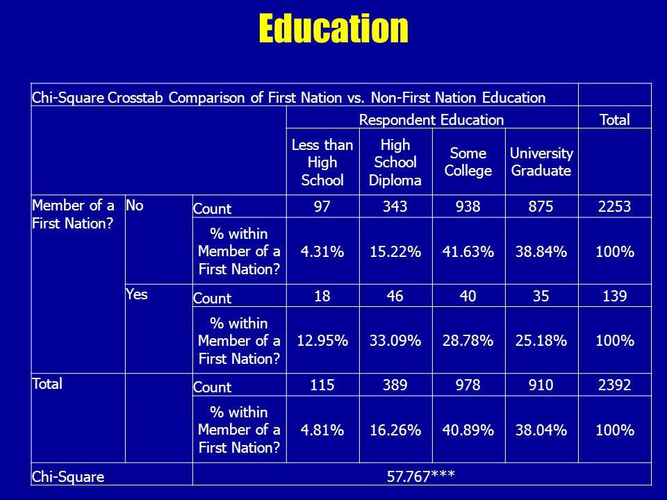 Education Chi-Square Crosstab Comparison of First Nation vs.