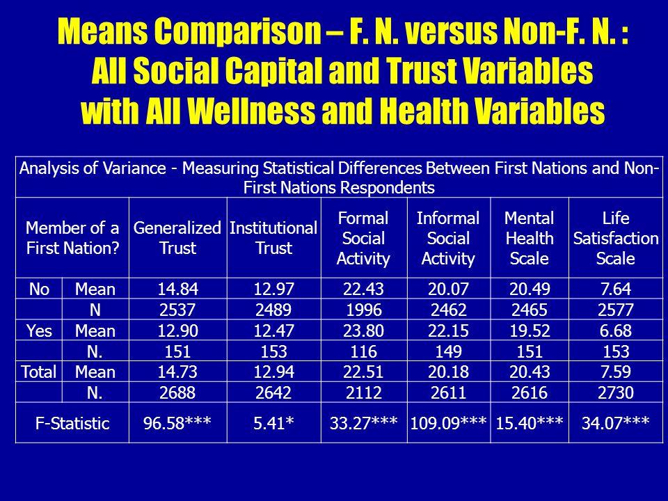 Means Comparison – F. N. versus Non-F. N.