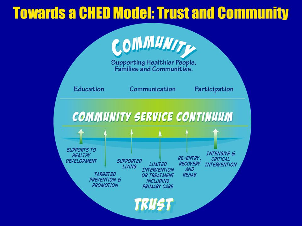 Towards a CHED Model: Trust and Community