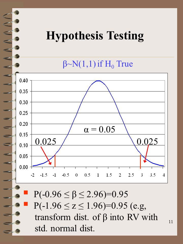 11 Hypothesis Testing β~N(1,1) if H 0 True  P(-0.96 ≤ β ≤ 2.96)=0.95  P(-1.96 ≤ z ≤ 1.96)=0.95 (e.g, transform dist. of β into RV with std. normal d
