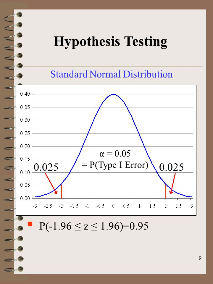 9 Hypothesis Testing Standard Normal Distribution  P(-1.96 ≤ z ≤ 1.96)=0.95 α = 0.05 = P(Type I Error) 0.025