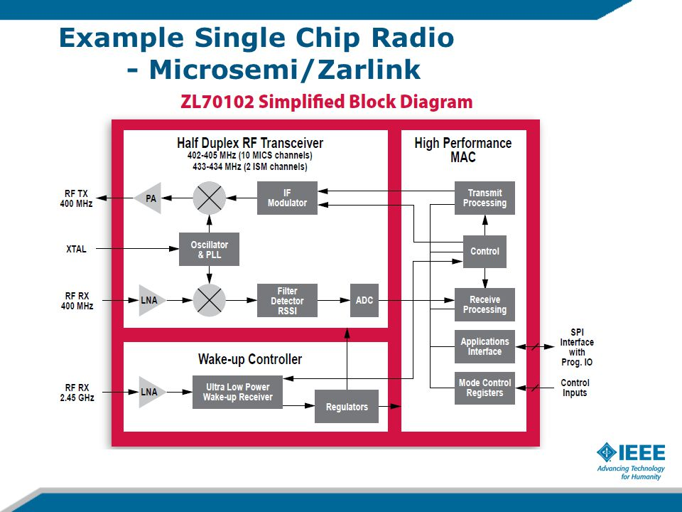 Example Single Chip Radio - Microsemi/Zarlink