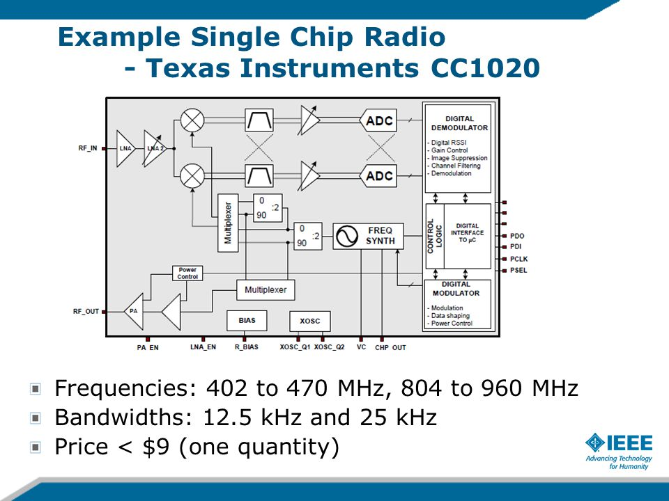 Frequencies: 402 to 470 MHz, 804 to 960 MHz Bandwidths: 12.5 kHz and 25 kHz Price < $9 (one quantity) Example Single Chip Radio - Texas Instruments CC1020