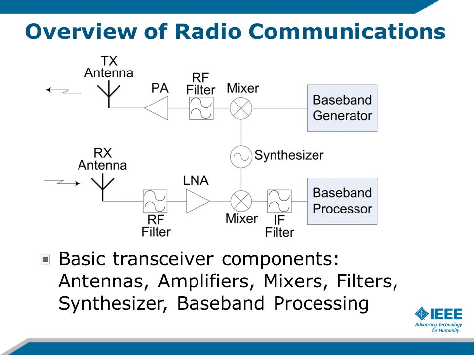 Overview of Radio Communications Basic transceiver components: Antennas, Amplifiers, Mixers, Filters, Synthesizer, Baseband Processing