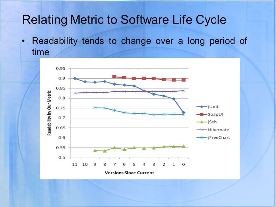 Relating Metric to Software Life Cycle Readability tends to change over a long period of time