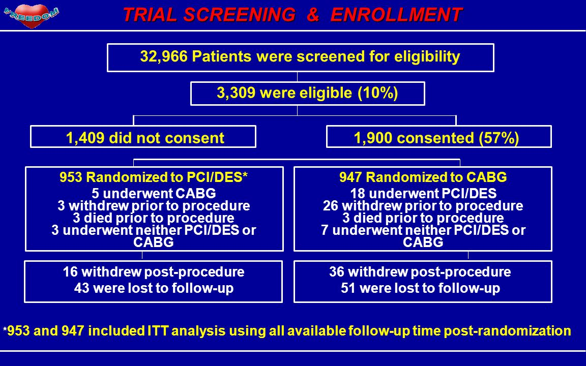 16 withdrew post-procedure 43 were lost to follow-up 947 Randomized to CABG 18 underwent PCI/DES 26 withdrew prior to procedure 3 died prior to proced