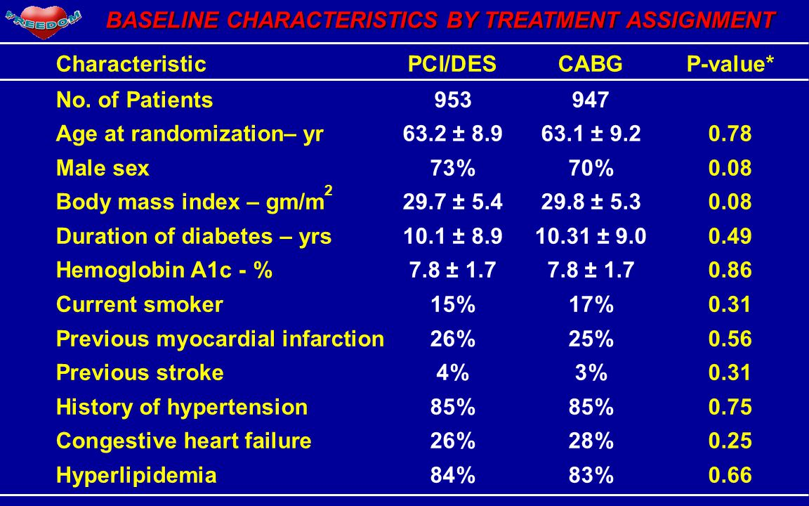 BASELINE CHARACTERISTICS BY TREATMENT ASSIGNMENT CharacteristicPCI/DESCABGP-value* No.