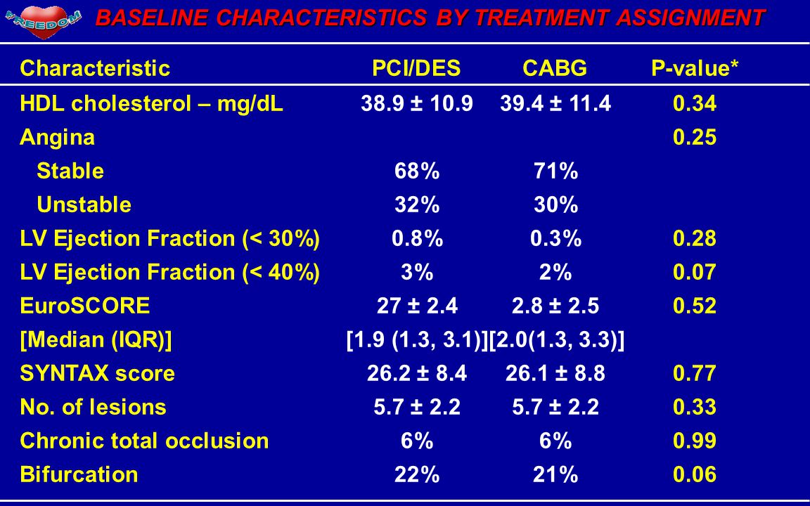 BASELINE CHARACTERISTICS BY TREATMENT ASSIGNMENT CharacteristicPCI/DESCABGP-value* HDL cholesterol – mg/dL38.9 ± 10.939.4 ± 11.40.34 Angina0.25 Stable68%71% Unstable32%30% LV Ejection Fraction (< 30%)0.8%0.3%0.28 LV Ejection Fraction (< 40%)3%2%0.07 EuroSCORE27 ± 2.42.8 ± 2.50.52 [Median (IQR)][1.9 (1.3, 3.1)][2.0(1.3, 3.3)] SYNTAX score26.2 ± 8.426.1 ± 8.80.77 No.