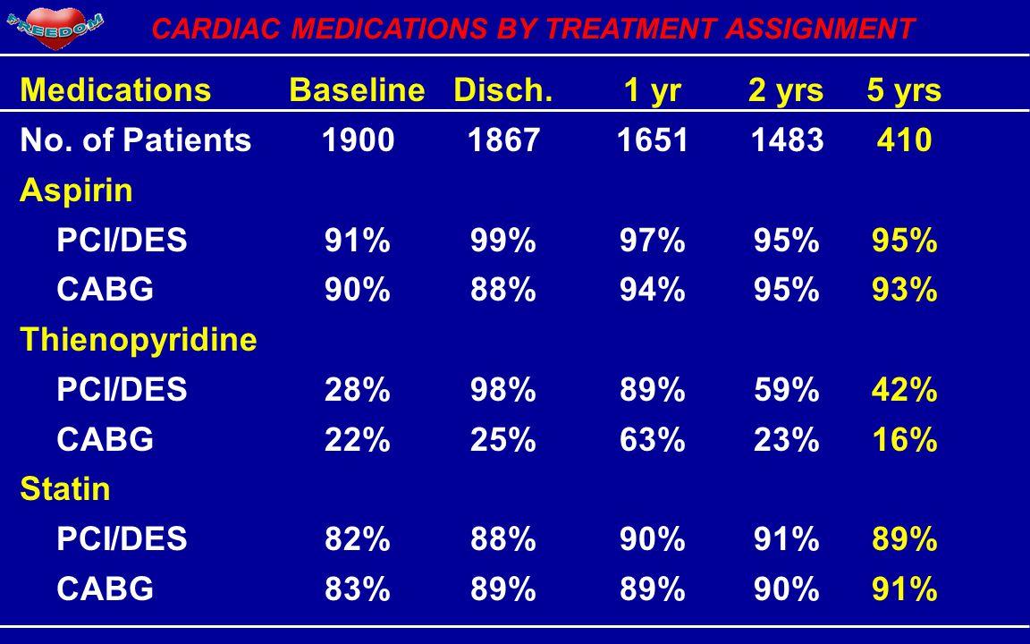 CARDIAC MEDICATIONS BY TREATMENT ASSIGNMENT MedicationsBaselineDisch.1 yr2 yrs5 yrs No.