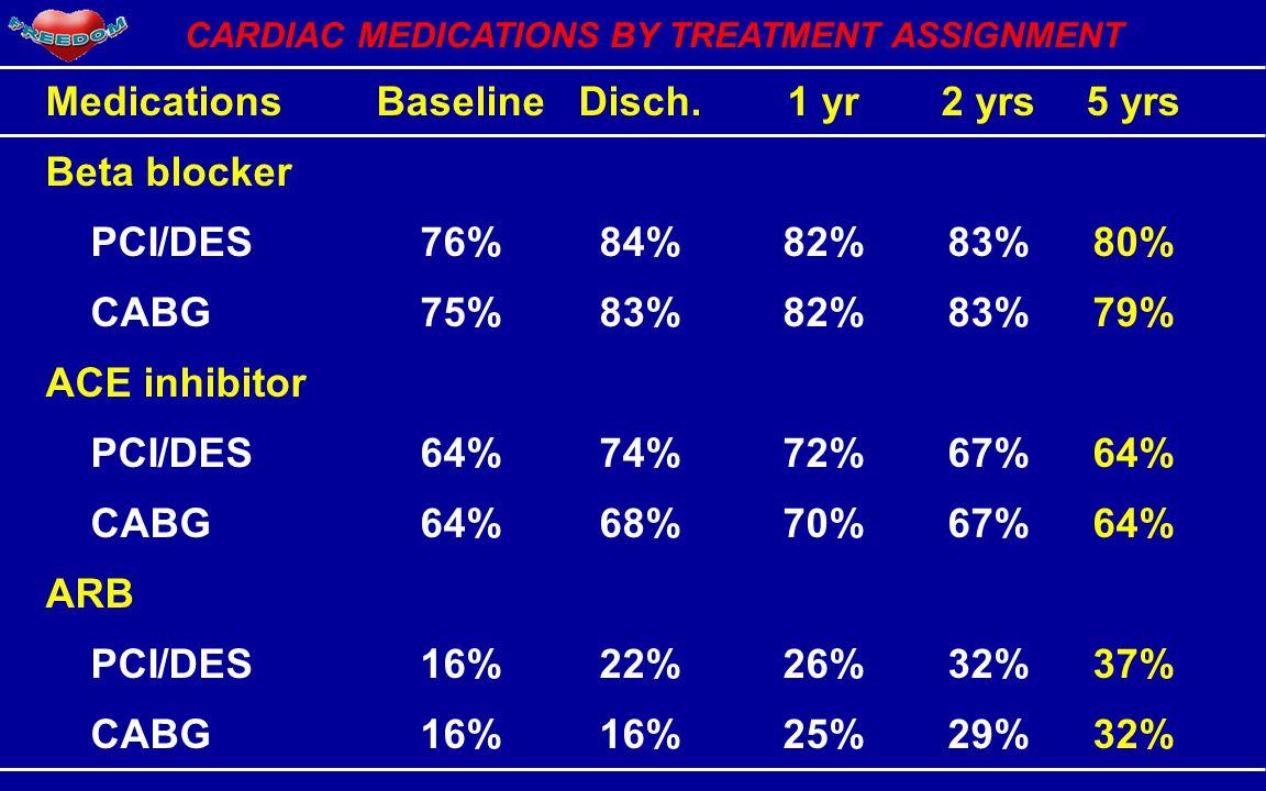 CARDIAC MEDICATIONS BY TREATMENT ASSIGNMENT MedicationsBaselineDisch.1 yr2 yrs5 yrs Beta blocker PCI/DES76%84%82%83%80% CABG75%83%82%83%79% ACE inhibitor PCI/DES64%74%72%67%64% CABG64%68%70%67%64% ARB PCI/DES16%22%26%32%37% CABG16%16%25%29%32%