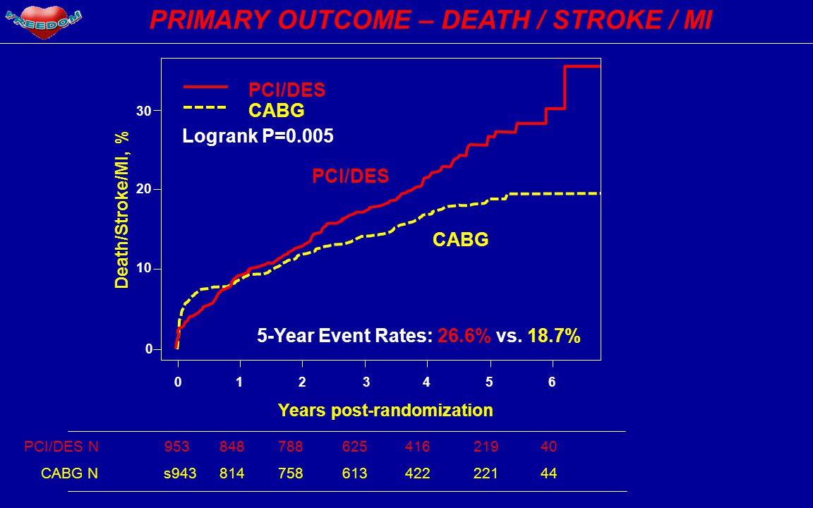 30 20 10 0 Death/Stroke/MI, % PCI/DES Logrank P=0.005 CABG PCI/DES CABG 5-Year Event Rates: 26.6% vs.