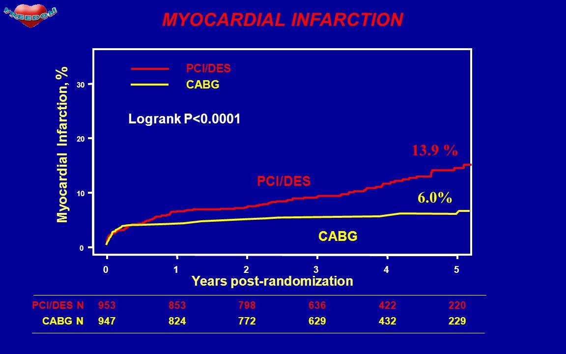 MYOCARDIAL INFARCTION Years post-randomization 012345 0 10 20 30 Myocardial Infarction, % PCI/DES CABG PCI/DES 953853798636422220PCI/DES N 947824772629432229 Logrank P<0.0001 CABG N 13.9 % 6.0%