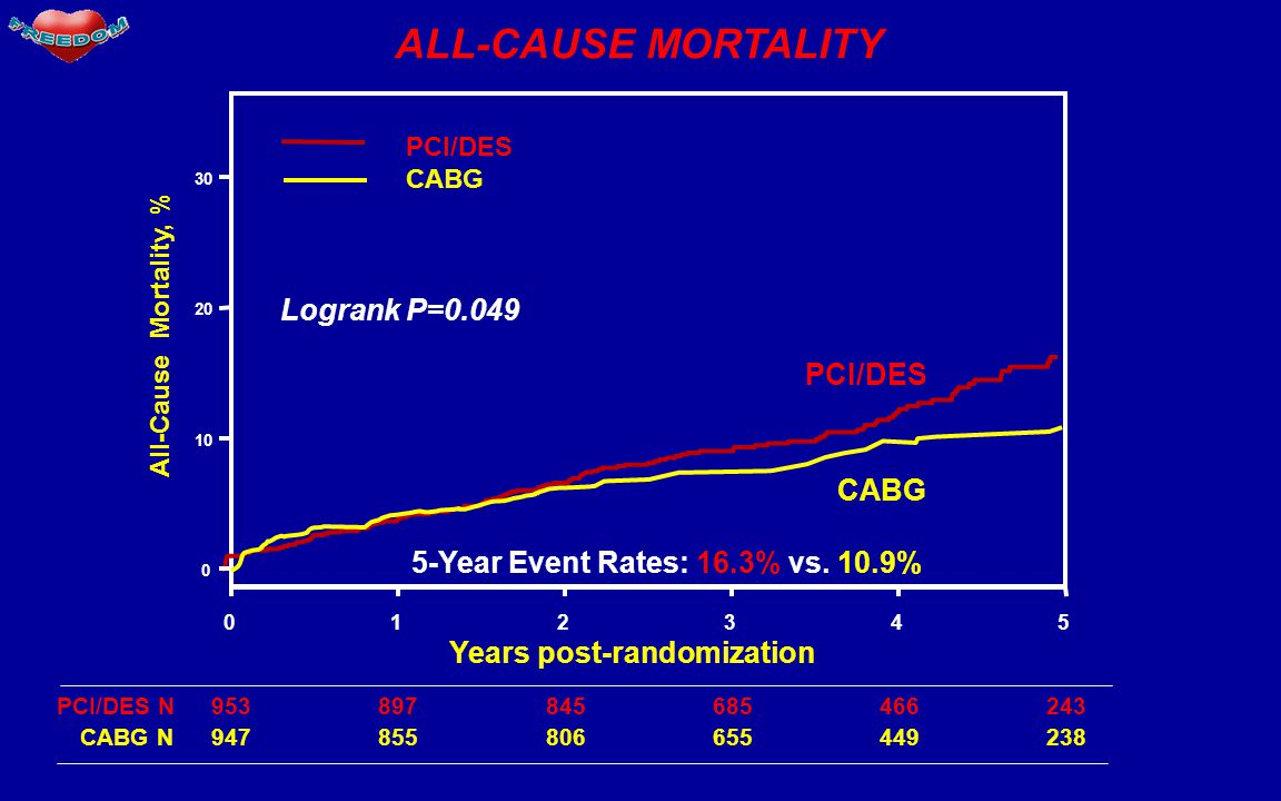 ALL-CAUSE MORTALITY Years post-randomization 012345 0 10 20 30 All-Cause Mortality, % PCI/DES CABG PCI/DES 953897845685466243PCI/DES N 947855806655449