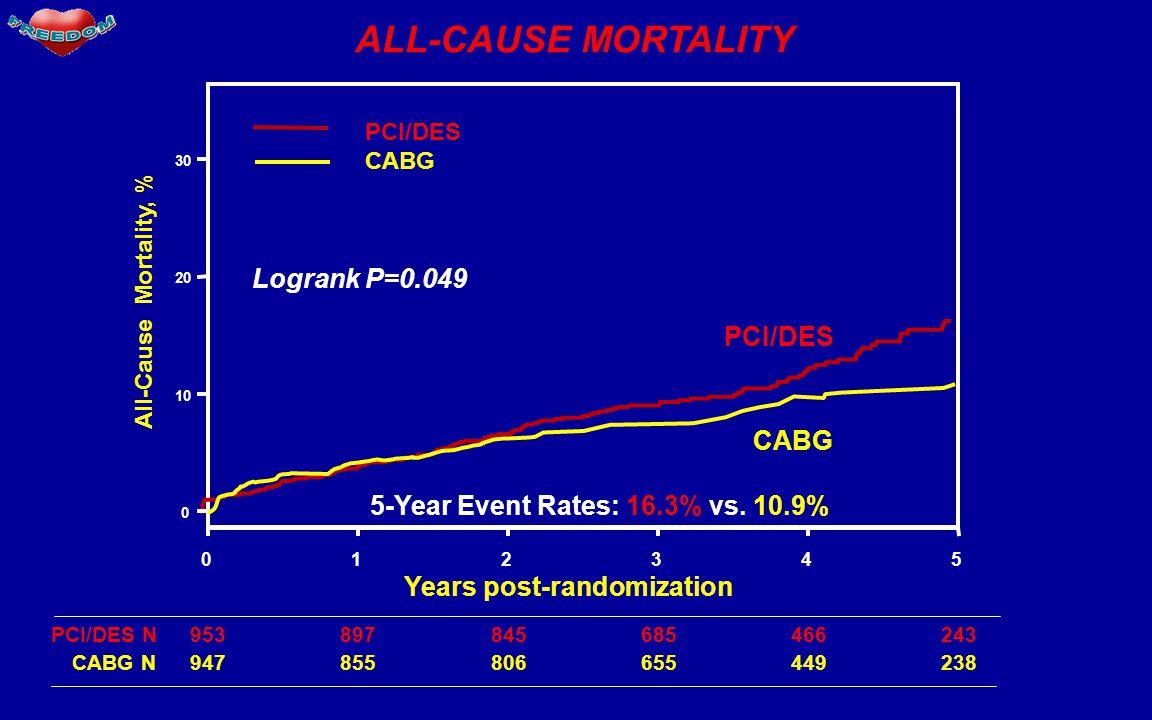 ALL-CAUSE MORTALITY Years post-randomization 012345 0 10 20 30 All-Cause Mortality, % PCI/DES CABG PCI/DES 953897845685466243PCI/DES N 947855806655449238 CABG N Logrank P=0.049 5-Year Event Rates: 16.3% vs.