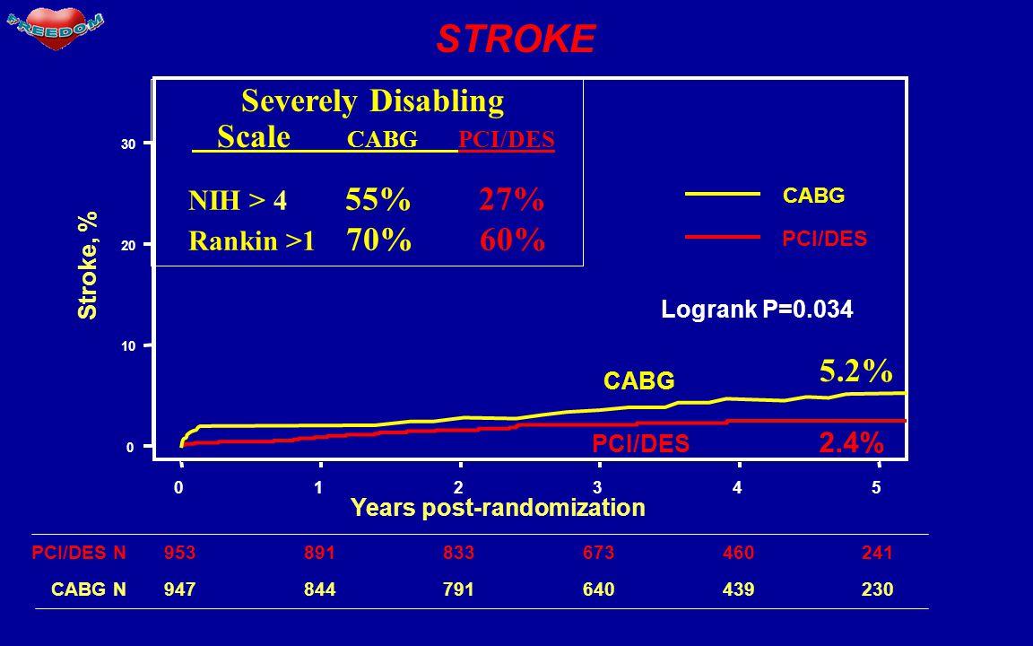 STROKE Years post-randomization 012345 0 10 20 30 Stroke, % PCI/DES CABG PCI/DES 2.4% CABG 953891833673460241PCI/DES N 947844791640439230 CABG N Logrank P=0.034 5.2% Severely Disabling Scale CABG PCI/DES NIH > 4 55% 27% Rankin >1 70% 60%