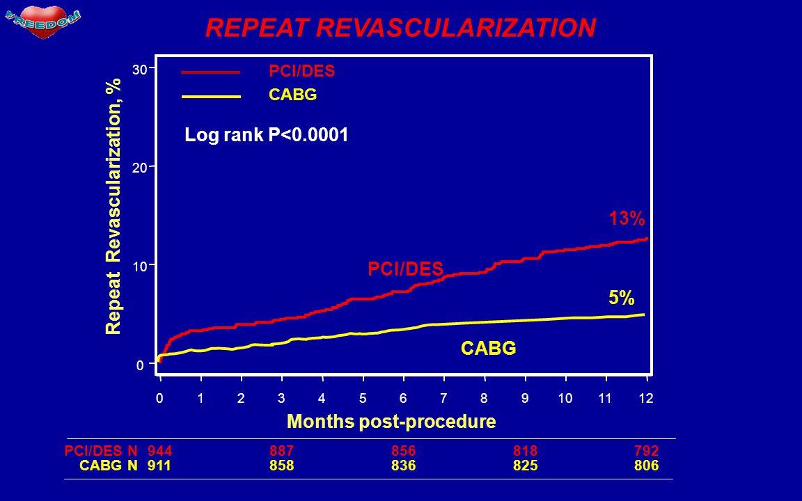 0 10 20 30 0123456789101112 Months post-procedure Repeat Revascularization, % CABG PCI/DES 944887856818792PCI/DES N 911858836825806 CABG N Log rank P<0.0001 13% 5% PCI/DES CABG REPEAT REVASCULARIZATION